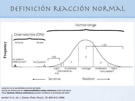 grafica radiosensibilidad