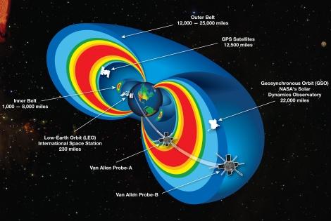 Posición de la Estación Espacial Internacional, los satélites GPS, las sondas Van Allen y una órbita geosíncrona respecto a los cinturones de radiación de Van Allen. Fuente: http://www.nasa.gov/mission_pages/rbsp/multimedia/20130228_briefing_materials.html