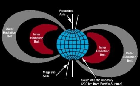 Anomalía Sudaltlántica y cinturones de Van Allen. Fuente: http://srag.jsc.nasa.gov/SpaceRadiation/What/What.cfm