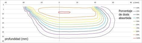 Curvas de isodosis de un haz de electrones de 9 MeV irradiado con un aplicador de 6 cm de diámetro y bisel 45º