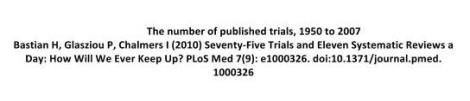 Number of published trials