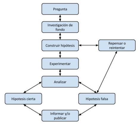 Algoritmo simplificado del método científico