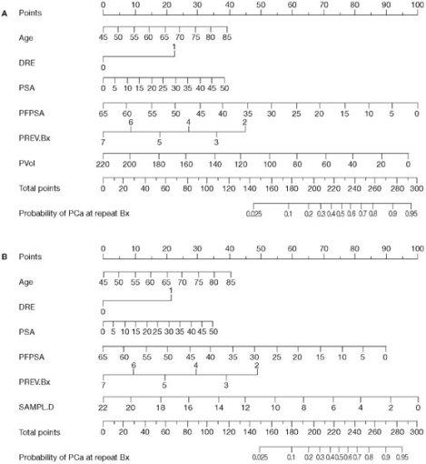 Nomograma predictor del resultado de una biopsia de próstata repetida