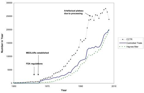 Number of published trials 1950 to 2007