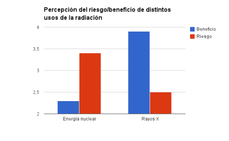 Percepción del riesgo y del beneficio para exposiciones a radiación de origen médico e industrial. (Adaptado de Slovic et.al. 1991)
