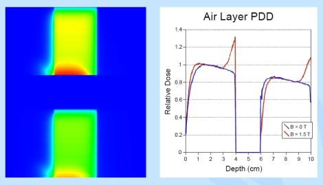 Fig. 8: Descripción del efecto ERE en una interfase agua-aire-agua. Cortesía de Jan Lagendijk (UMC Utrecht)