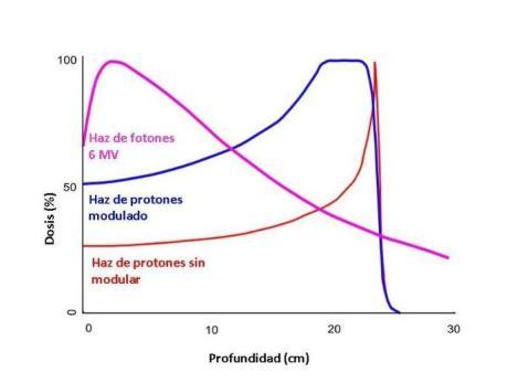Curva de deposición de dosis de un haz de protones antes (curva roja) y después (curva azul) de ensanchar el pico de Bragg. A efectos de ilustración se incluye también una curva típica de fotones (curva rosa)