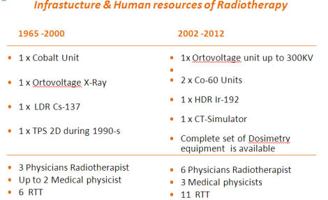 Infraestructura y recursos humanos en radioterapia, Servicio de Oncología del Hospital Universitario  Madre Teresa