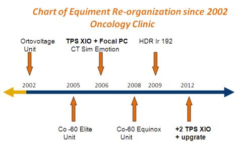 Figura 2: Diagrama sobre la reorganización del equipamiento en radioterapia en el Servicio de Oncología Radioterápica del Hospital Madre Teresa
