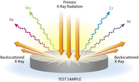 Representación simplificada de un proceso XRF (Fuente: http://www.911metallurgist.com/blog/portable-xrf-analyzer-price)