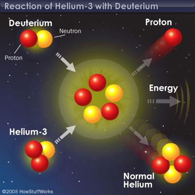Esquema de la fusión fría, donde un núcleo de Deuterio (Hidrógeno-2) se fusiona con otro de Helio-3 para dar lugar un núcleo estable de Helio-4, un protón y una generosa energía. Fuente: Green Science Image Gallery.