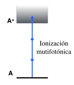 Ionizacion_multifotonica