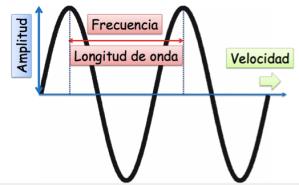 parámetros onda