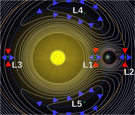 Los 5 puntos de Lagrange o de libración son 5 posiciones en un sistema orbital donde un objeto pequeño, sólo afectado por la gravedad, puede estar teóricamente estacionario respecto a dos objetos más grandes. Fuente: http://madmantalks.blogspot.com.es/2013_02_01_archive.html