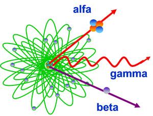 tipos rads ionizantes