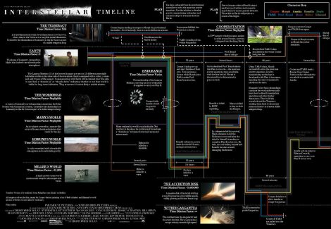 "Diagrama temporal de ""Interstellar"". Fuente: sto-ifics42."