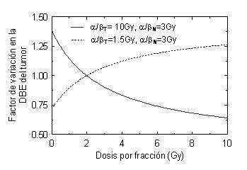 Factor de variación de la DBE del tumor con la dosis por fracción si se mantiene constante la DBE del tejido sano (respuesta tardía). Se presenta en línea continua el caso en que el valor de /es alto para el tumor (10 Gy) y bajo para el tejido sano (3 Gy); en línea discontinua se muestra el caso contrario: /=1.5 Gy para el tumor y /=3 Gy para el tejido sano. Esta última situación se da en el cáncer de próstata y la consideraremos en el próximo artículo de esta serie.
