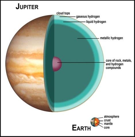Composición de Júpiter y la Tierra, a escala. Fuente: http://www.lpi.usra.edu/education/explore/solar_system/background/