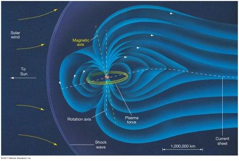 Campo magnético de Júpiter. Fuente: http://www.quazoo.com/q/Magnetosphere_of_Jupiter