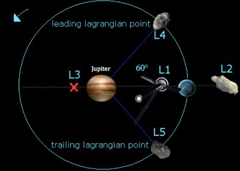 Ubicaciones (no a escala) de los puntos de Lagrange para el sistema Júpiter-Europa (terraformada) según el plan de la Confederación del Sistema Solar. Fuente: http://spaceguard.rm.iasf.cnr.it/NScience/neo/neo-what/ast-trojans.htm con retoque del autor
