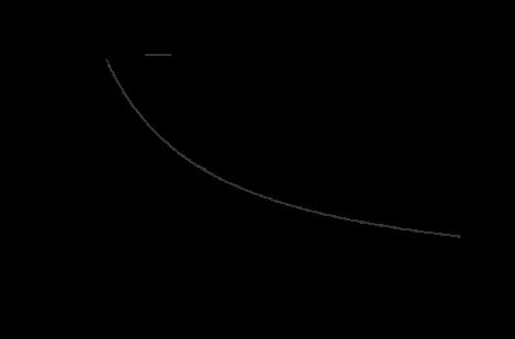 Factor de variación de la DBE del tumor con la dosis por fracción si se mantiene constante la DBE del tejido sano (respuesta tardía). Se presenta en línea continua el caso en que el valor de α/β es alto para el tumor (10 Gy) y bajo para el tejido sano (3 Gy); en línea discontinua se muestra el caso contrario: α/β=1.5 Gy para el tumor y α/β=3 Gy para el tejido sano.