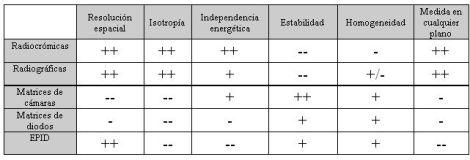 Comparativa de las características de los detectores 2D normalmente utilizados en Física Médica
