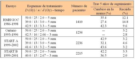 Tabla 1. Ensayos con distribución aleatoria de hipofraccionamiento en cáncer de mama para estadios precoces. Tomada de Yarnold et al. 2011 [7].