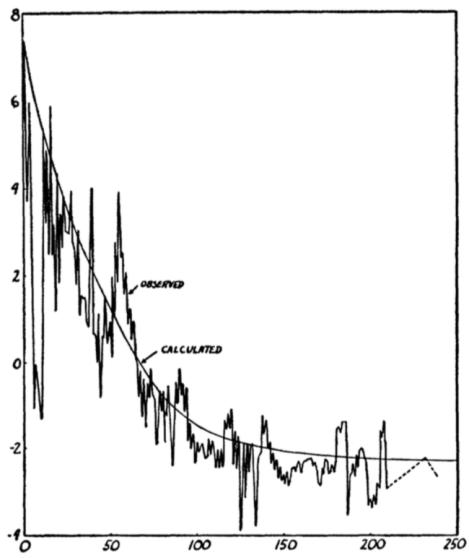 Ilustración original del famoso artículo αβγ. En el eje de abscisas están los pesos atómicos de los elementos y en el de ordenadas el logaritmos de su abundancia relativa. Los datos experimentales disponibles se comparan con los resultados del cálculo realizado por Alpher y Gamow, que se muestra con la línea continua.