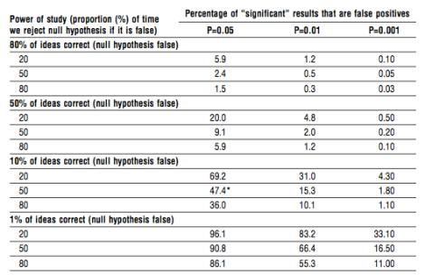"""Proporción de resultados """"significativos"""" que realmente son falsos positivos, en función del poder del estudio, el p-valor y el porcentaje de suposiciones """"a priori"""" correctas. Tabla extraída de [3]"""