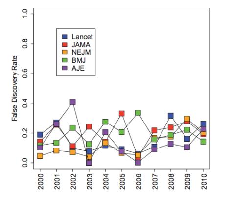 """Estimación de la proporción de """"hallazgos falsos"""" en las publicaciones médicas a lo largo de los años y según la revista. Extraído de [5]."""
