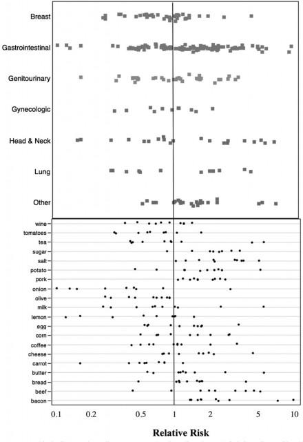 Asociaciones entre alimentos y el riesgo de cáncer (aumento de riesgo en la parte derecha, disminución del riesgo en la izquierda). Figura extraída de referencia [1]