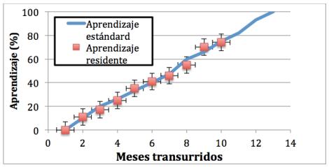 Figura 2. Porcentaje de conocimientos correspondientes a R2 adquiridos por el residente en función del tiempo transcurrido.
