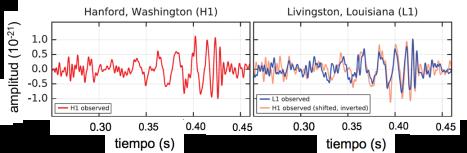 Señales detectadas en Hanford (H1, en rojo, a la izquierda) y en Livingston (L1, en azul, a la derecha)